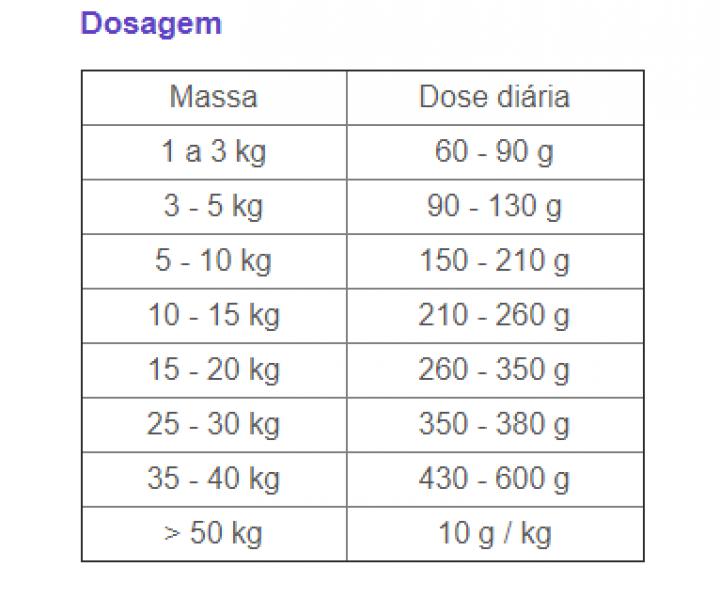 PRO-VET VETERINARY DOG HEPATIC 7,5KG